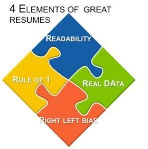 Sample Graduate Student and Post-Graduate Resumes Style